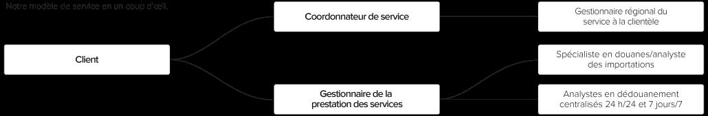 La structure de services