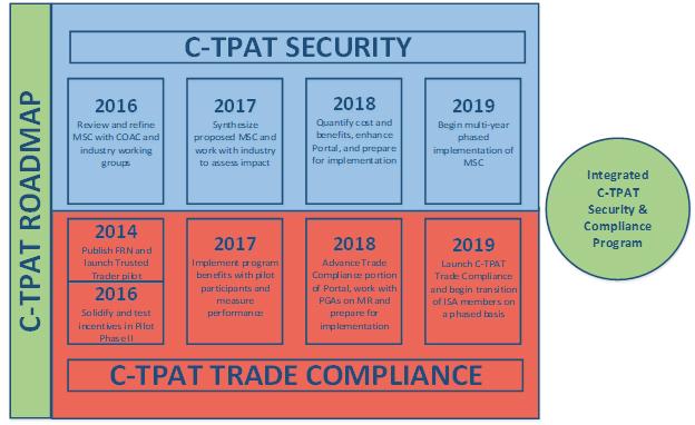 C-TPAT Roadmap